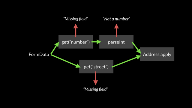 A Validation Workflow